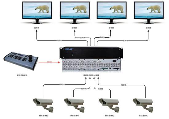视频监控矩阵拓扑图